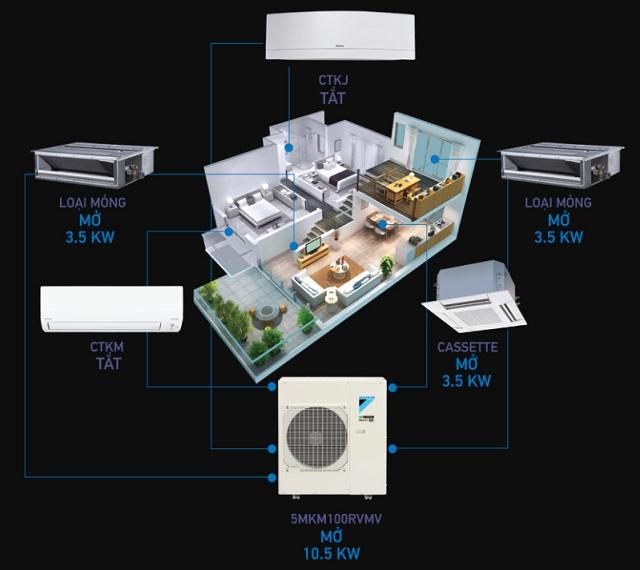 Đại lý Daikin - Super Multi NX giá mềm, chất lượng tốt nhất - 263952